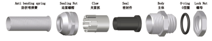 Brass Cable Gland-Spiral Type